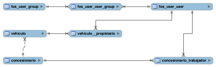 Estructura base de datos